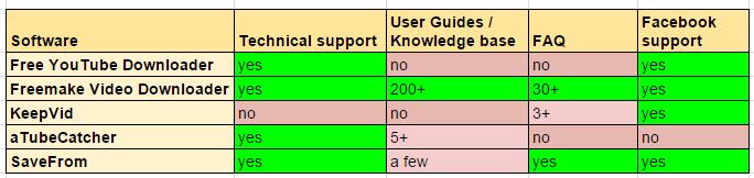 video downloader support