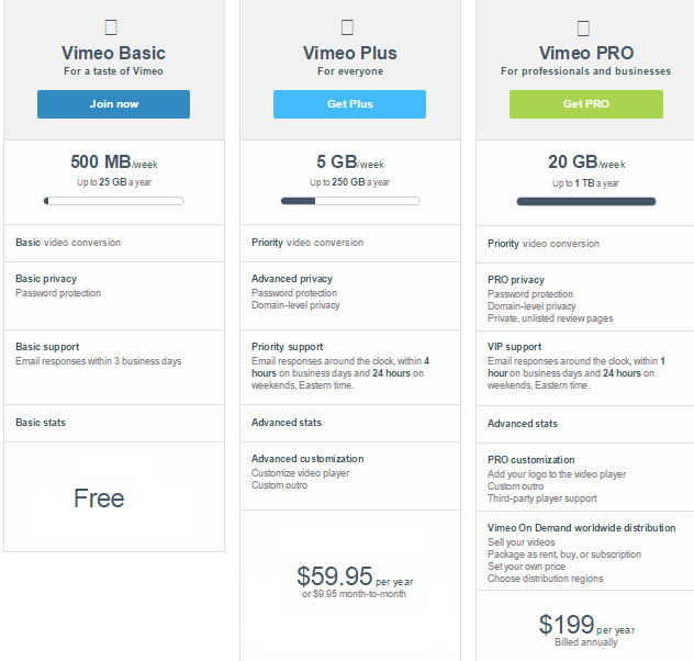 Vimeo Login: Vimeo PRO & Free Accounts Compared - Freemake
