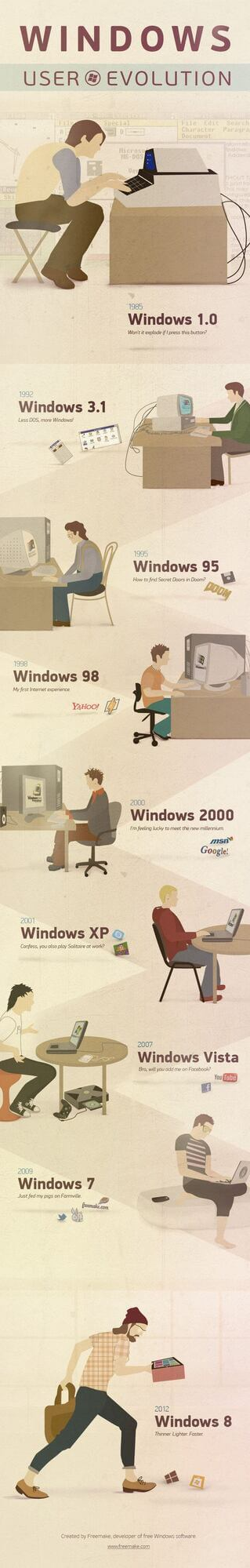 Windows User Evolution