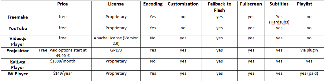 HTML5 video players comparison