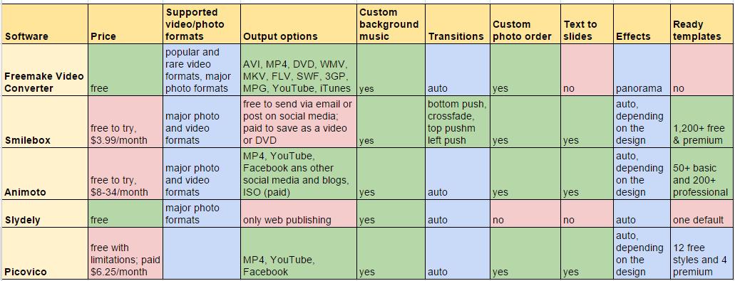slideshow makers comparison