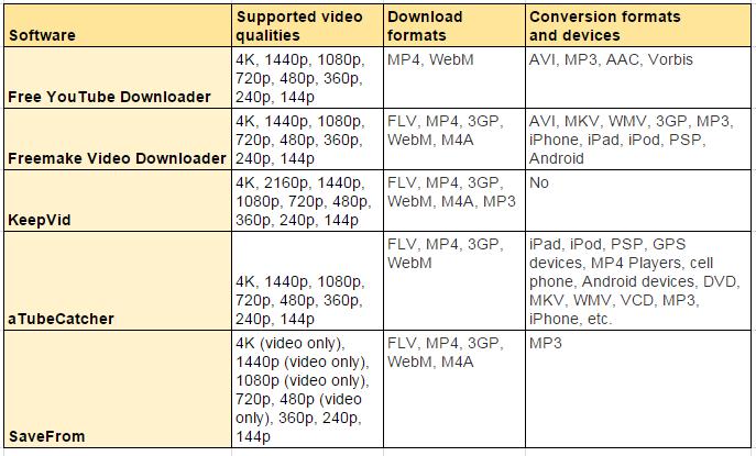 Best 5 Video Downloader Tools Compared - Freemake